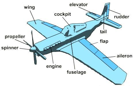 paper airplane diagram of parts 2007 dodge caliber sxt radio wiring take off with airplanes - lesson   funny things, wings and plans