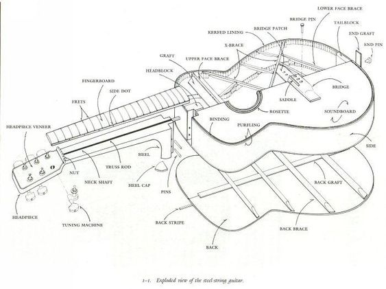 Acoustic guitars, Design and Technology on Pinterest