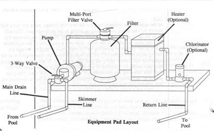 Swimming Pool Plumbing Schematics, Swimming, Free Engine