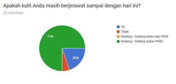 Survey perawatan jerawatn dirumah - 75% masih mengalami masalah jerawat sampai hari ini