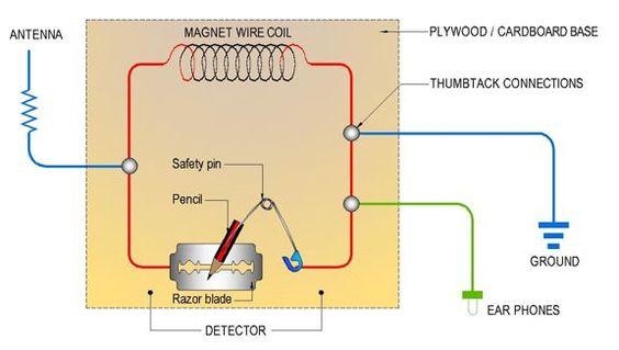 Diagram Also Tesla Spirit Radio On Crystal Radio Schematic Diagram