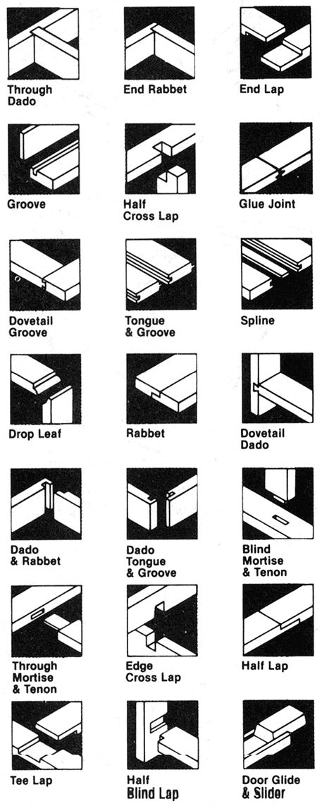 Types of wood joints. I might need this one day. http