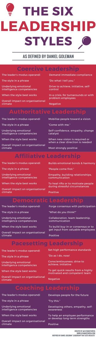 https://thoughtleadershipzen.blogspot.com/ #thoughtleadership The_Six_Leadership_Styles_Infographic.png: