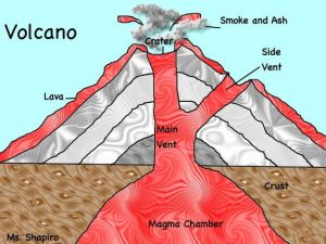 volcano diagram: summer projects | Science Project