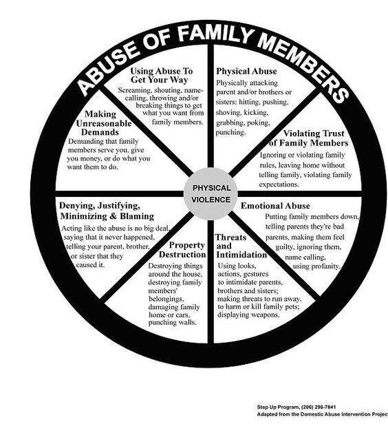 Modules for working with teens and their families