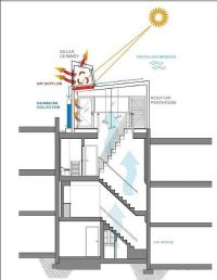 Meridian View Rowhouse has Solar Chimney which draws air ...