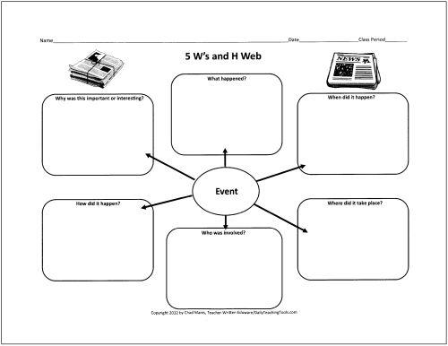 Teaching, Writing graphic organizers and Teaching writing