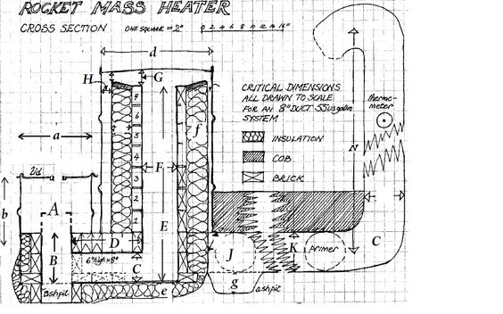 Rocket stoves, Rocket mass heater and Stove on Pinterest