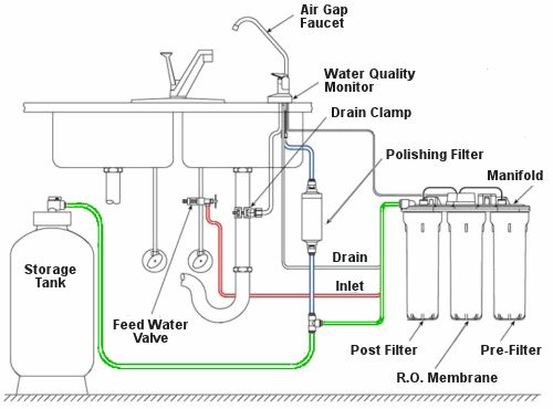 Reverse Osmosis System Can Provide Better Quality Water