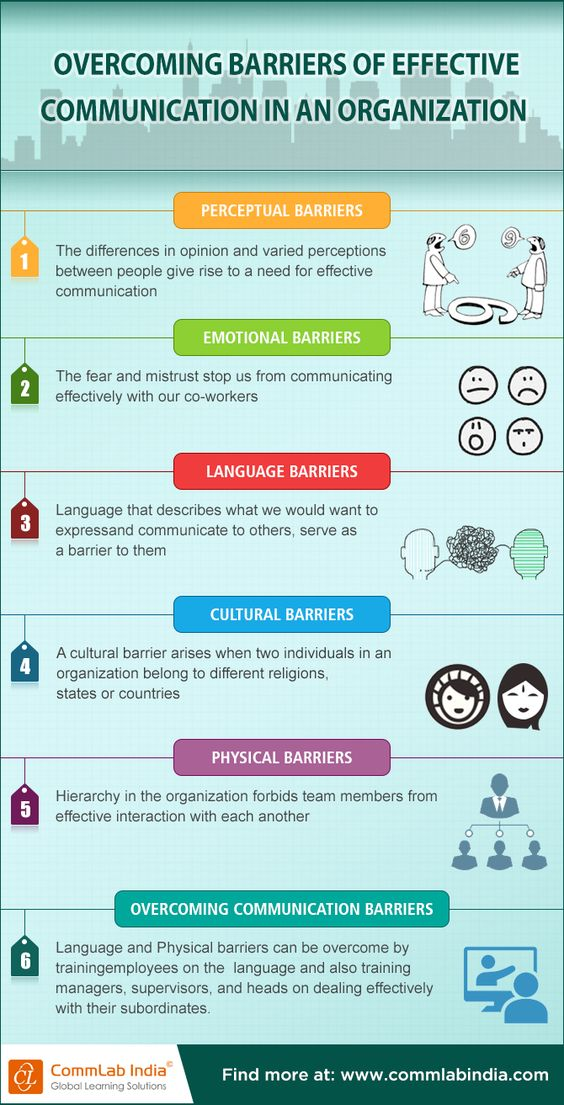 Effective Communication Communication And Infographic On