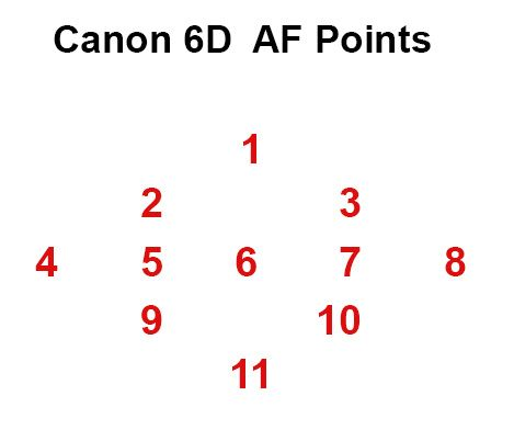 Canon, Canon 6d and Photography reviews on Pinterest