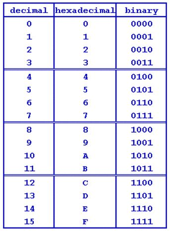Binary is the basis of all computing and is simply composed of zeros and ones. Hexadecimal is a 16-digit numeric system -- based on numbers 0-9 ...