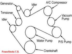 Ford Diesel 73L Super Duty Belt Diagram | Diagrams for