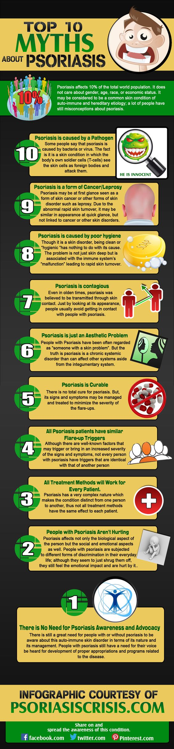Psoriasis affects 10% of the total world population. It does not care about gender, age, race, or economic status. It may be considered to be a common skin condition of auto-immune and hereditary etiology; a lot of people have still misconceptions about psoriasis. Here is an #Infographic about the #myths of #Psoriasis: