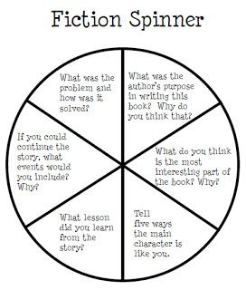 Question spinner that can help prompt guided reading