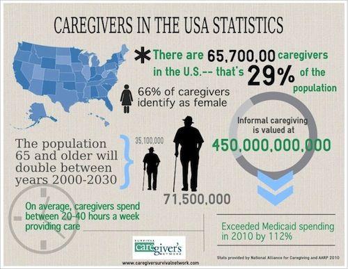 Caregiver Infographic