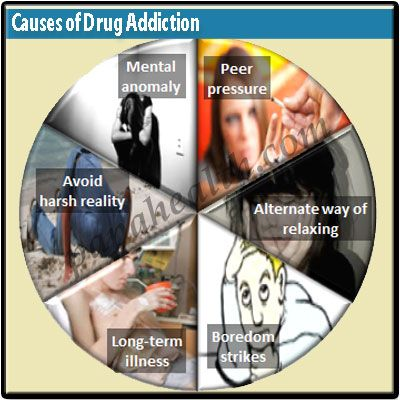 Why do People Abuse and Get Addicted to Drugs Alcohol