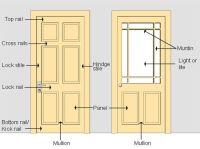 parts of door leaf, door panel, door leaf, door ...