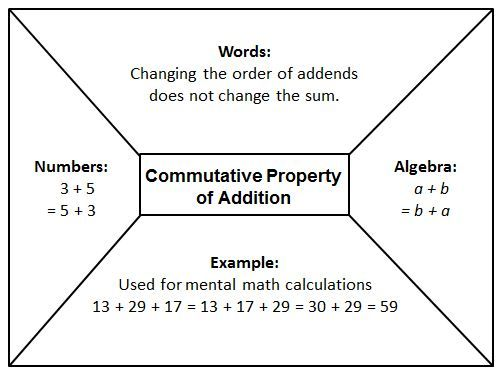 Distributive property of addition, Properties of addition