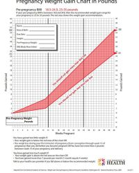 Pregnancy weight gain chart for normal range bmi ...