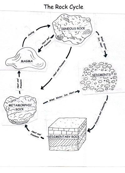 Printables. Rock Cycle Worksheet. Lemonlilyfestival