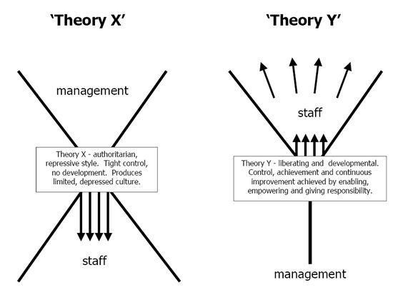 Douglas McGregor's Theory X and Theory Y: 2 Styles of