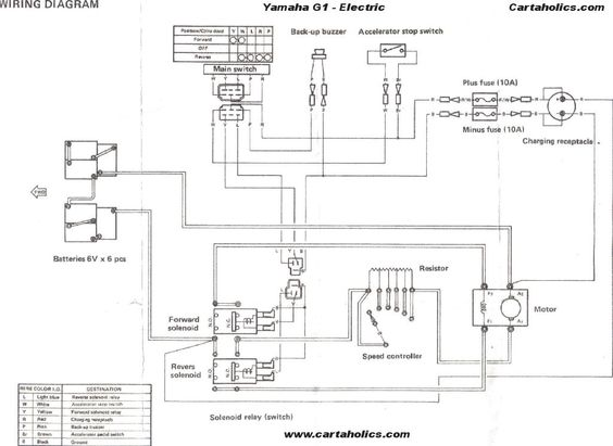 yamaha electric golf cart wiring diagram nissan patrol stereo 1991 free for you electrical g1 stop switch location ezgo