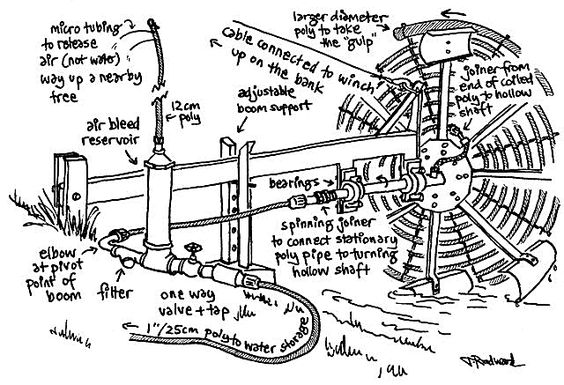 spiral water wheel pump to move water from irrigation