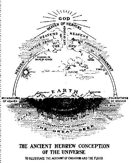 Map of The Ancient Hebrew Conception of the Universe