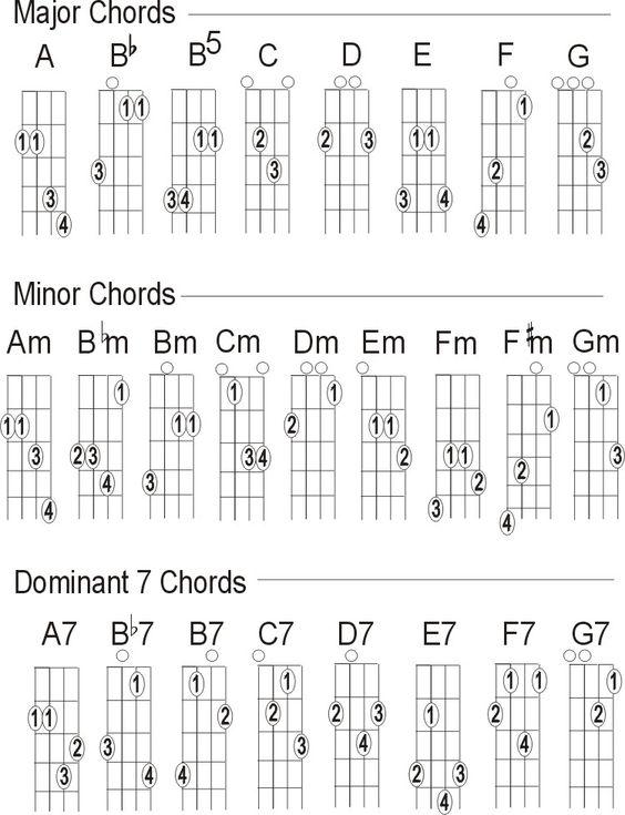 Charts and Mandolin on Pinterest