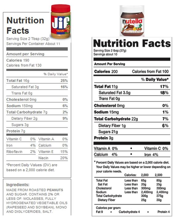 Facts, Nutrition and Jif peanut butter on Pinterest