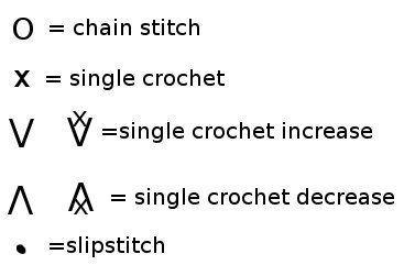 Crochet diagram, Keys and Japanese crochet patterns on