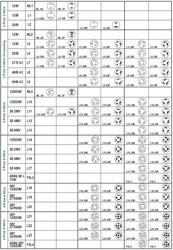 plug nema configuration chart also wiring diagram on mekecom