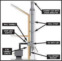 how to install wood stove pipe through wall