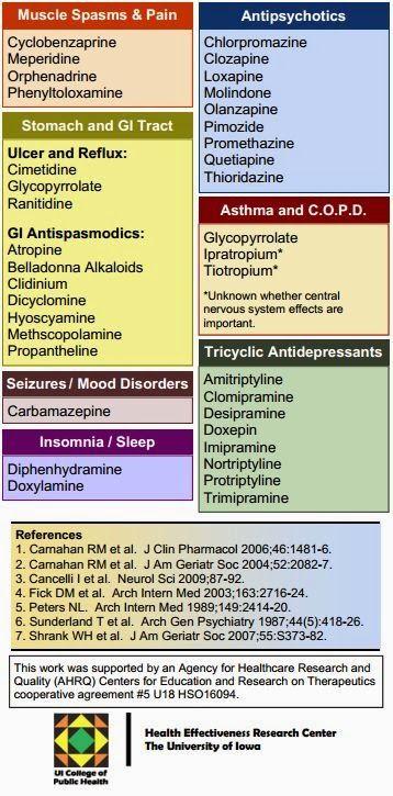 Alzheimer's & Dementia Weekly: Beware of Common ...