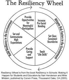 Resiliency builders Fairfax County Public Schools