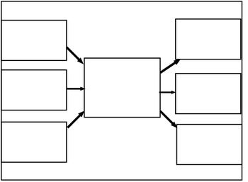 This file includes templates of thinking maps that are