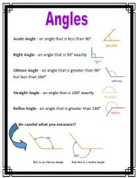 These anchor charts cover a variety of angles and ...