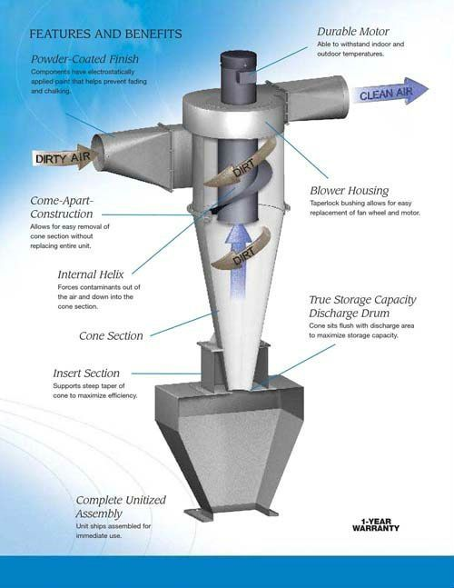 Dust collector, Products and Pictures on Pinterest