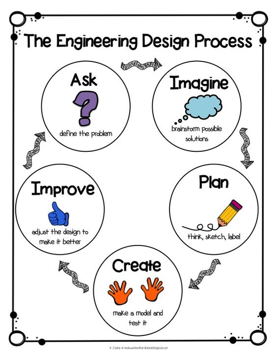 STEM Engingeering Design Process Anchor Chart & A STEM