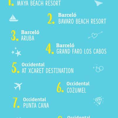 Top 10 de hoteles de