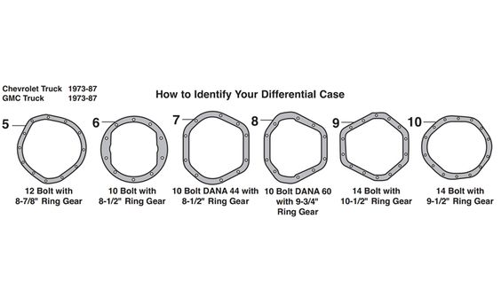 How to Identify your differential case on 1973-1987