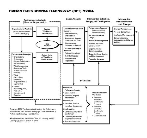 Human Performance Technology Model: Here is ISPI's Model