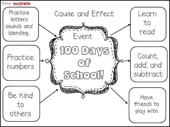Make charts, Cause and effect and 100th day of school on