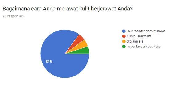 Survey perawatan jerawatn dirumah - 85% memilih merawat jerawat dirumah