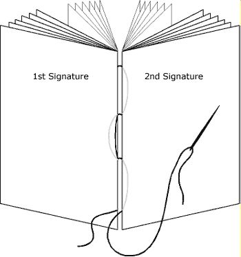 How to sew signatures together (for handmade hardcover