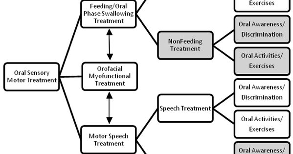 Resolving the oral-motor debate, after exhaustive