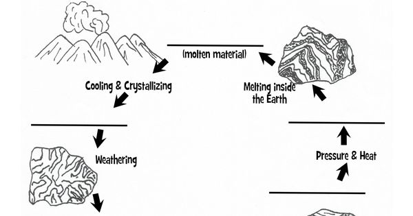 Join in with our rock studies, grab our rock cycle