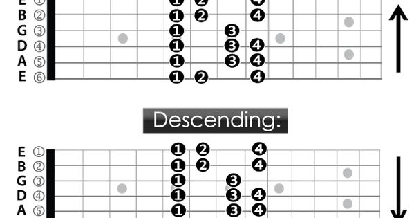 Guitar Fingering Chart- A Spanish Minor Scale, 5th Fret