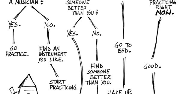 Should you be practicing your instrument right now? A